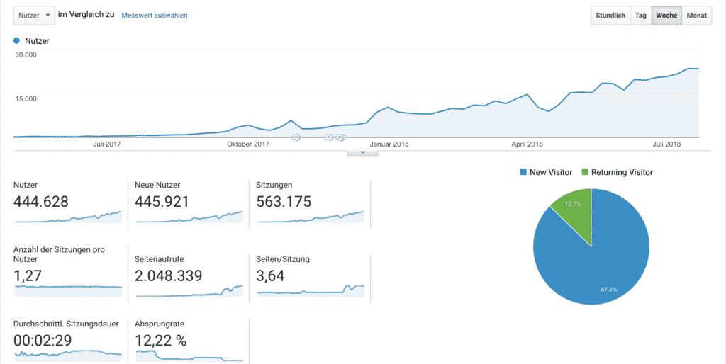google analytics hp blog